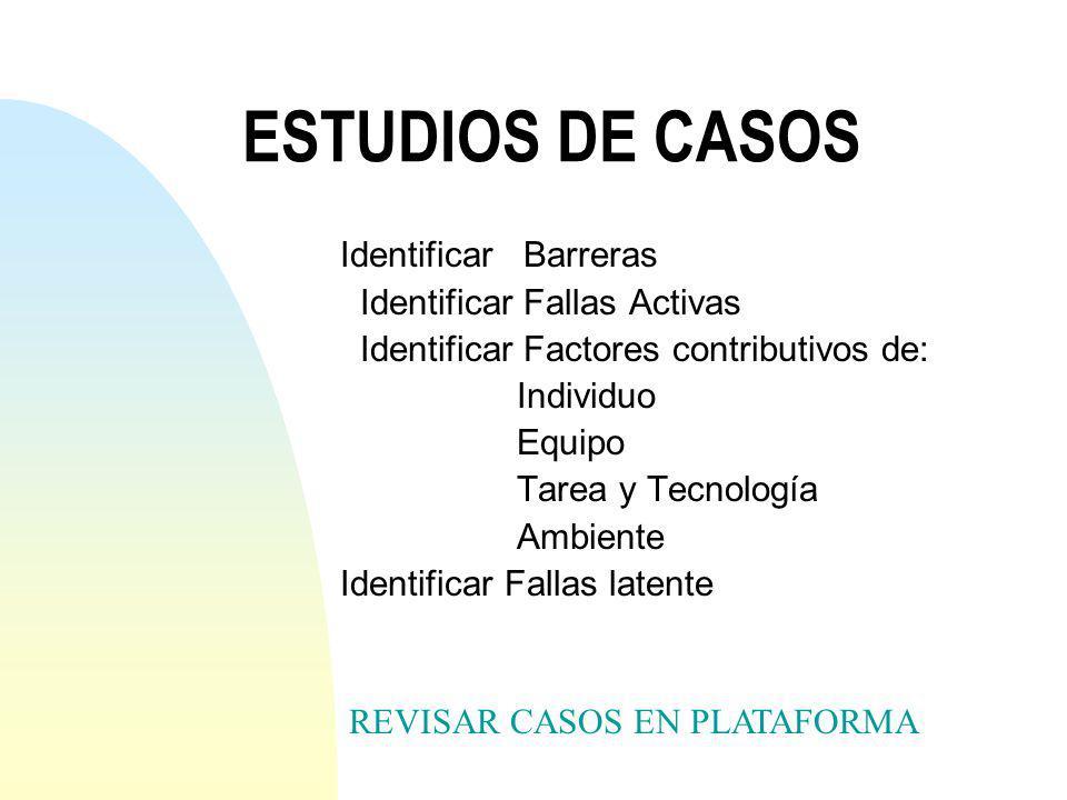 ESTUDIOS DE CASOS Identificar Barreras Identificar Fallas Activas Identificar Factores contributivos de: Individuo Equipo Tarea y Tecnología Ambiente