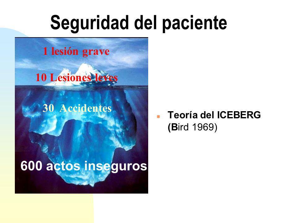 Seguridad del paciente n Teoría del ICEBERG (Bird 1969) 1 lesión grave 10 Lesiones leves 30 Accidentes 600 actos inseguros