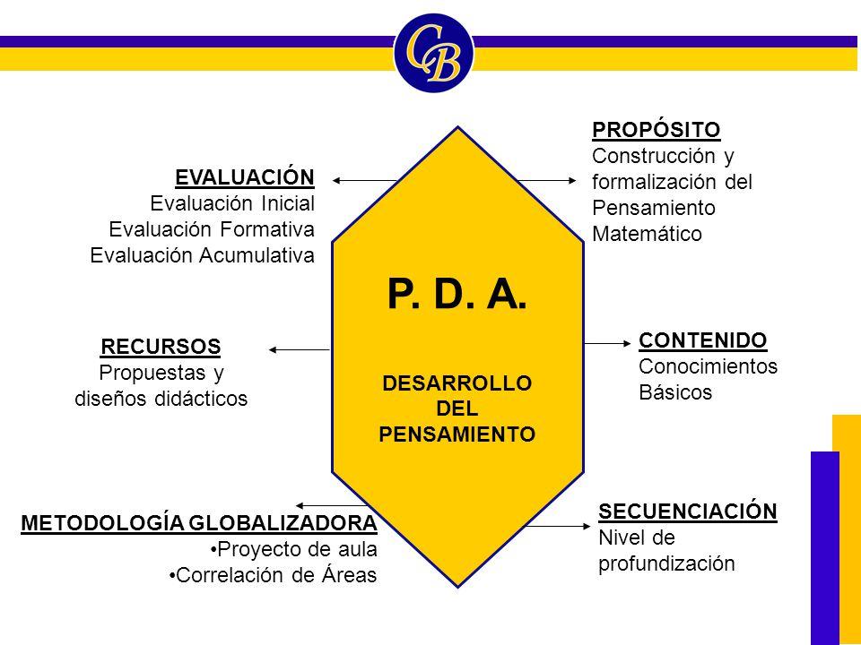 METODOLOGÍA GLOBALIZADORA Proyecto de aula Correlación de Áreas P. D. A. DESARROLLO DEL PENSAMIENTO EVALUACIÓN Evaluación Inicial Evaluación Formativa