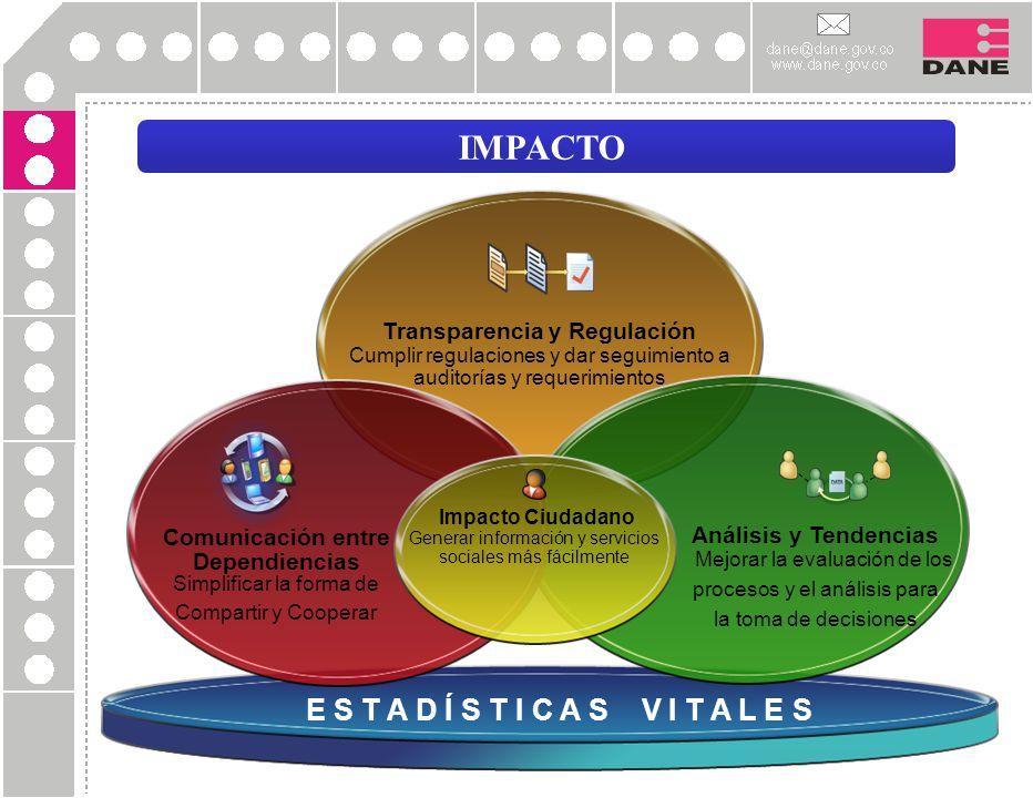 IMPACTO E S T A D Í S T I C A S V I T A L E S Transparencia y Regulación Cumplir regulaciones y dar seguimiento a auditorías y requerimientos Análisis