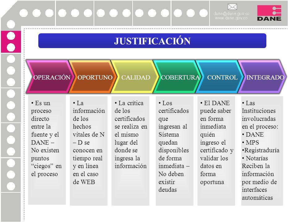 JUSTIFICACIÓN OPERACIÓN Es un proceso directo entre la fuente y el DANE – No existen puntos ciegos en el proceso OPORTUNO La información de los hechos