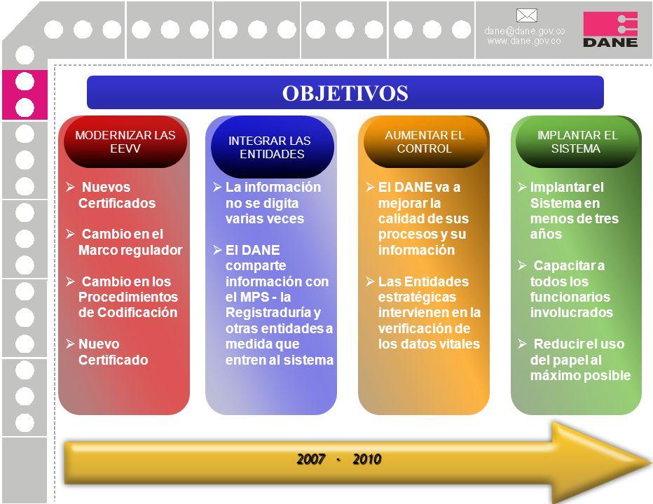 OBJETIVOS MODERNIZAR LAS EEVV INTEGRAR LAS ENTIDADES AUMENTAR EL CONTROL IMPLANTAR EL SISTEMA Nuevos Certificados Cambio en el Marco regulador Cambio