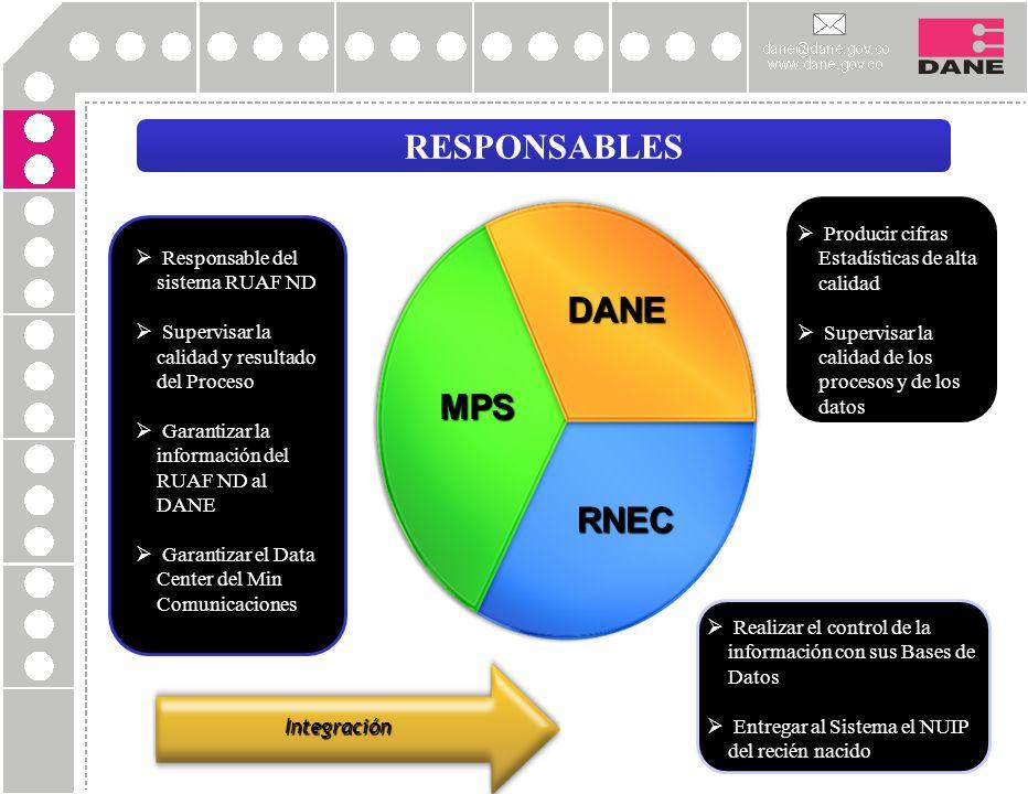 RESPONSABLES MPS RNEC DANE Responsable del sistema RUAF ND Supervisar la calidad y resultado del Proceso Garantizar la información del RUAF ND al DANE