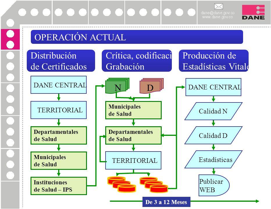 OPERACIÓN ACTUAL DANE CENTRAL TERRITORIAL Departamentales de Salud Calidad N Municipales de Salud Instituciones de Salud – IPS N D Departamentales de