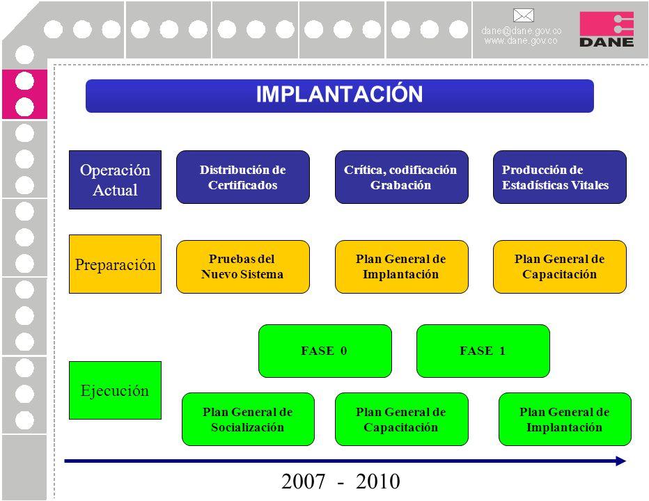 IMPLANTACIÓN Crítica, codificación Grabación Distribución de Certificados Producción de Estadísticas Vitales Pruebas del Nuevo Sistema Plan General de