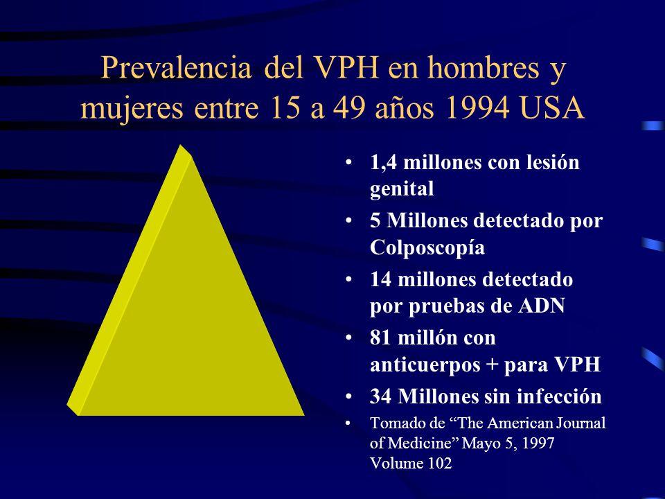 Prevalencia del VPH en hombres y mujeres entre 15 a 49 años 1994 USA 1,4 millones con lesión genital 5 Millones detectado por Colposcopía 14 millones
