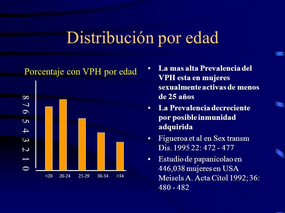 Distribución por edad La mas alta Prevalencia del VPH esta en mujeres sexualmente activas de menos de 25 años La Prevalencia decreciente por posible i