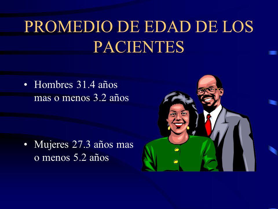 PROMEDIO DE EDAD DE LOS PACIENTES Hombres 31.4 años mas o menos 3.2 años Mujeres 27.3 años mas o menos 5.2 años