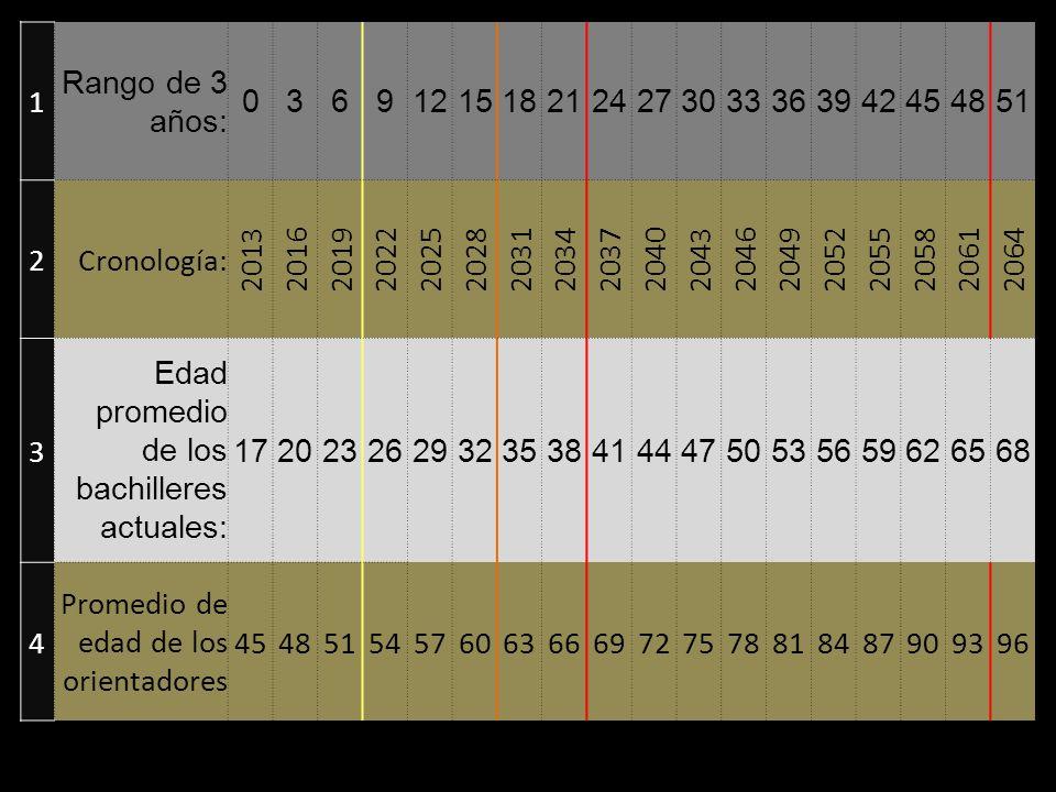 Instrumentum, Instrumentos de Psicología 1 Rango de 3 años: 03691215182124273033363942454851 2Cronología: 201320162019202220252028203120342037204020432046204920522055205820612064 3 Edad promedio de los bachilleres actuales: 172023262932353841444750535659626568 4 Promedio de edad de los orientadores 454851545760636669727578818487909396