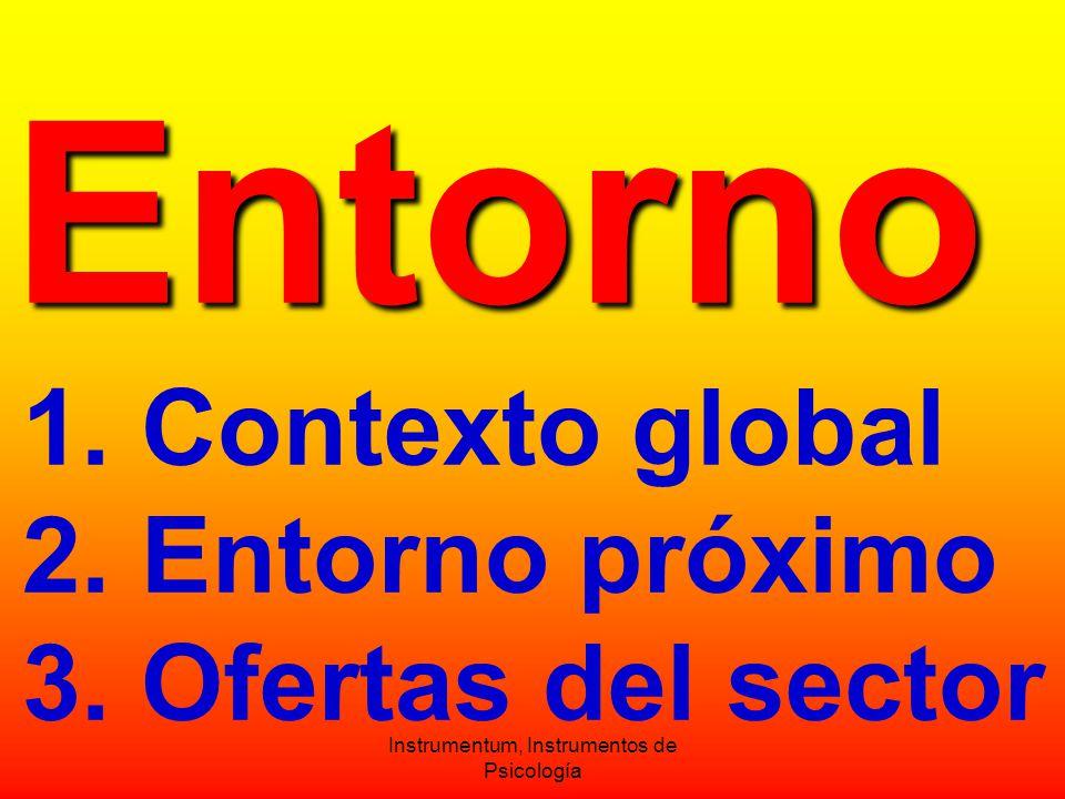 Entorno Entorno 1. Contexto global 2. Entorno próximo 3.