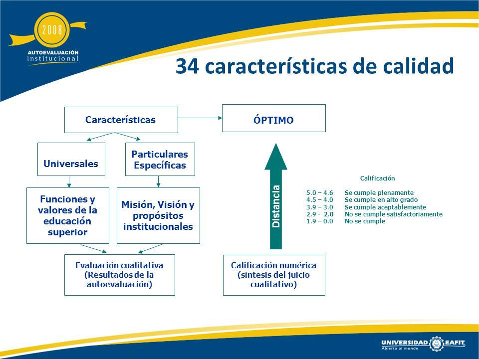 34 características de calidad Características ÓPTIMO Evaluación cualitativa (Resultados de la autoevaluación) Calificación numérica (síntesis del juicio cualitativo) Universales Particulares Específicas Funciones y valores de la educación superior Misión, Visión y propósitos institucionales Distancia Calificación 5.0 – 4.6Se cumple plenamente 4.5 – 4.0Se cumple en alto grado 3.9 – 3.0Se cumple aceptablemente 2.9 - 2.0No se cumple satisfactoriamente 1.9 – 0.0No se cumple