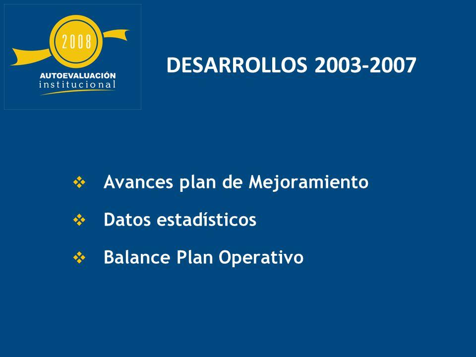 DESARROLLOS 2003-2007 Avances plan de Mejoramiento Datos estadísticos Balance Plan Operativo