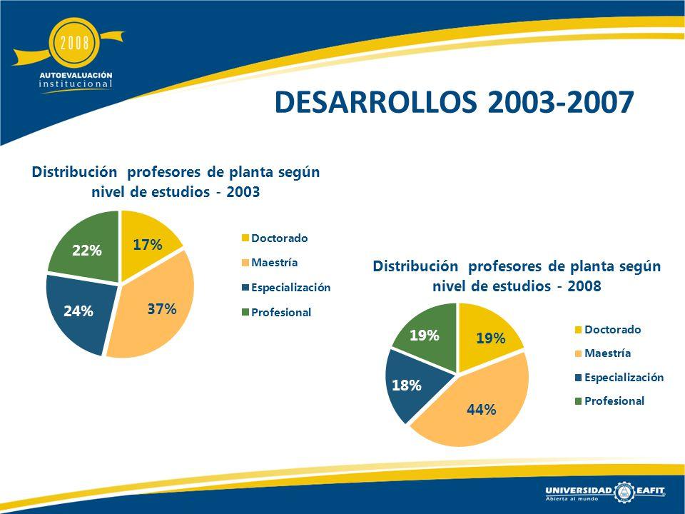 DESARROLLOS 2003-2007
