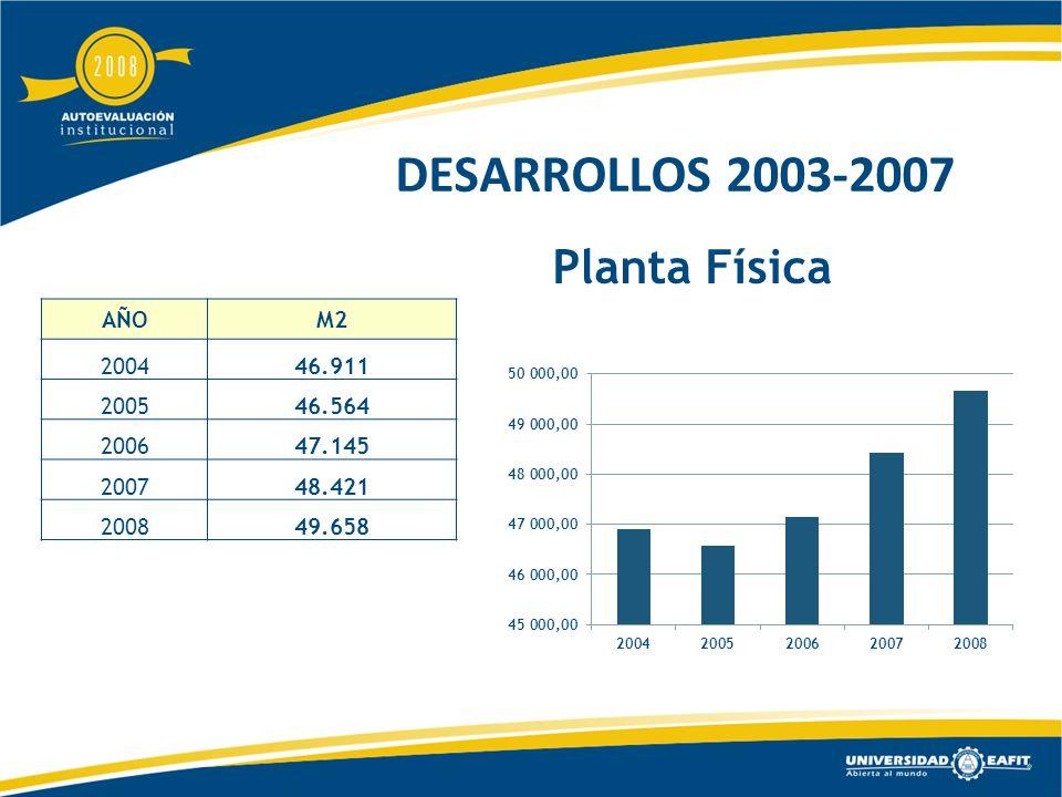 Planta Física AÑOM2 200446.911 200546.564 200647.145 200748.421 200849.658 DESARROLLOS 2003-2007