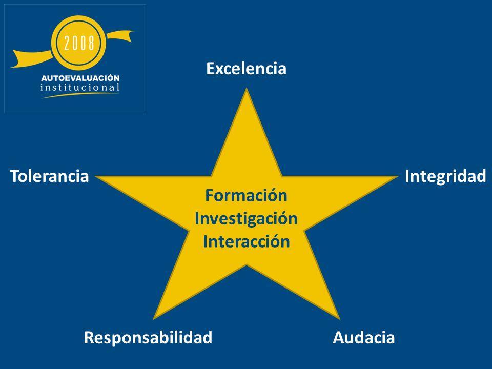 Formación Investigación Interacción Excelencia Tolerancia Responsabilidad Integridad Audacia