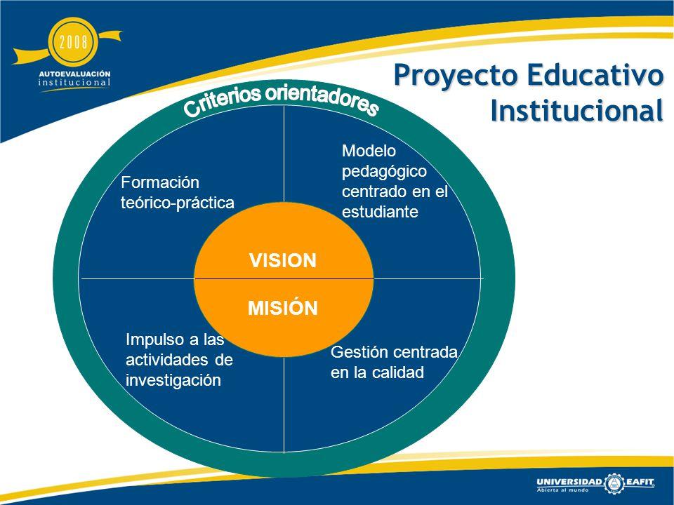 Gestión centrada en la calidad Modelo pedagógico centrado en el estudiante Formación teórico-práctica Impulso a las actividades de investigación VISION MISIÓN Proyecto Educativo Institucional