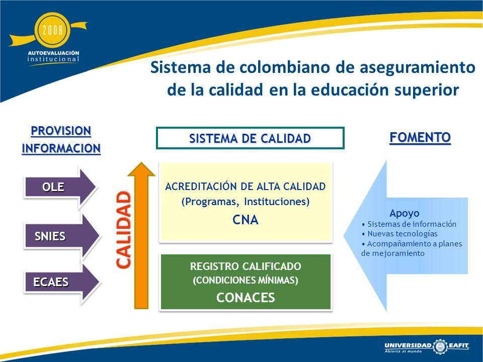 Sistema de colombiano de aseguramiento de la calidad en la educación superior CALIDAD REGISTRO CALIFICADO (CONDICIONES MÍNIMAS) CONACES SISTEMA DE CALIDAD PROVISIONINFORMACIONFOMENTO ECAES SNIES Apoyo Sistemas de información Nuevas tecnologías Acompañamiento a planes de mejoramiento ACREDITACIÓN DE ALTA CALIDAD (Programas, Instituciones) CNAOLE ECAES