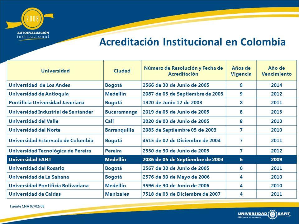 Acreditación Institucional en Colombia UniversidadCiudad Número de Resolución y Fecha de Acreditación Años de Vigencia Año de Vencimiento Universidad de Los Andes Bogotá 2566 de 30 de Junio de 200592014 Universidad de Antioquia Medellín 2087 de 05 de Septiembre de 200392012 Pontificia Universidad Javeriana Bogotá 1320 de Junio 12 de 200382011 Universidad Industrial de Santander Bucaramanga 2019 de 03 de Junio de 200582013 Universidad del Valle Cali 2020 de 03 de Junio de 200582013 Universidad del Norte Barranquilla 2085 de Septiembre 05 de 200372010 Universidad Externado de Colombia Bogotá 4515 de 02 de Diciembre de 200472011 Universidad Tecnológica de Pereira Pereira 2550 de 30 de Junio de 200572012 Universidad EAFIT Medellín 2086 de 05 de Septiembre de 200362009 Universidad del Rosario Bogotá 2567 de 30 de Junio de 200562011 Universidad de La Sabana Bogotá 2576 de 30 de Mayo de 200642010 Universidad Pontificia Bolivariana Medellín 3596 de 30 de Junio de 200642010 Universidad de Caldas Manizales 7518 de 03 de Diciembre de 200742011 Fuente CNA 07/02/08