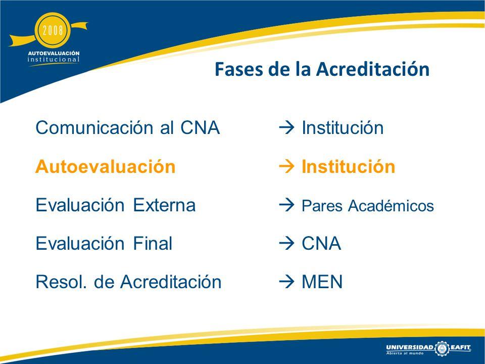 Fases de la Acreditación Comunicación al CNA Institución Autoevaluación Institución Evaluación Externa Pares Académicos Evaluación Final CNA Resol.
