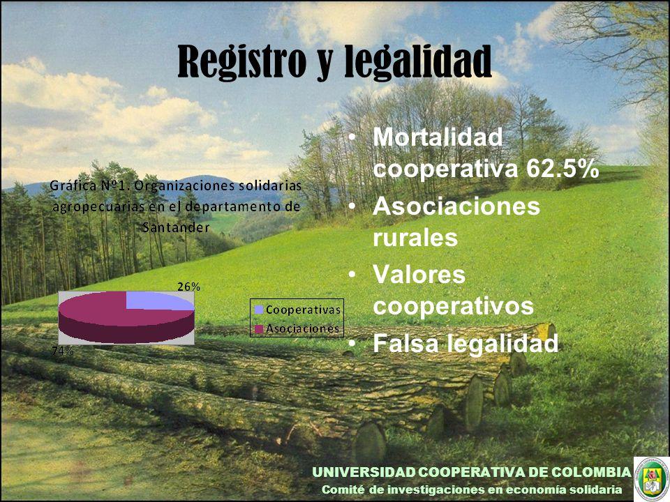Registro y legalidad Mortalidad cooperativa 62.5% Asociaciones rurales Valores cooperativos Falsa legalidad UNIVERSIDAD COOPERATIVA DE COLOMBIA Comité de investigaciones en economía solidaria