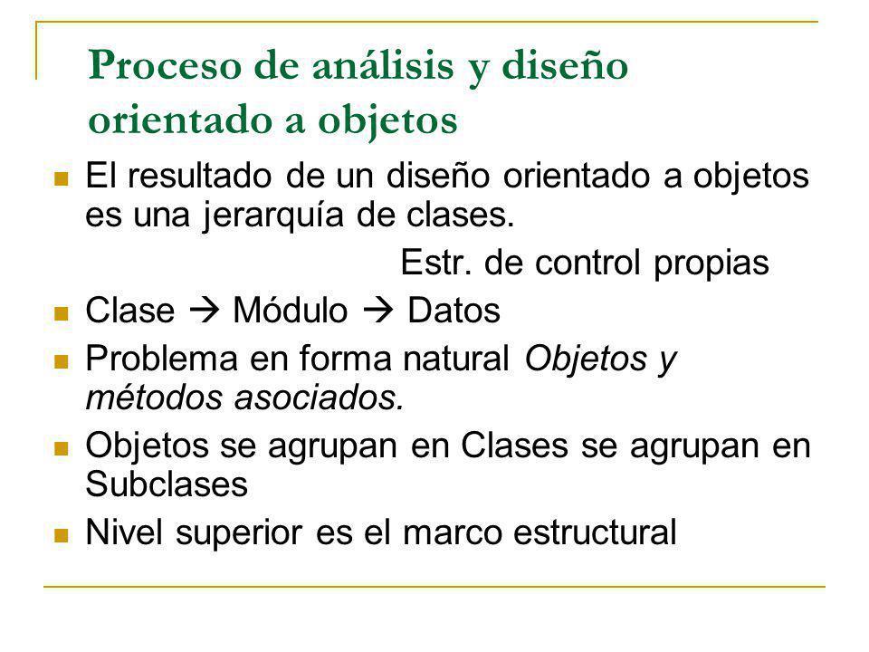 Proceso de análisis y diseño orientado a objetos El resultado de un diseño orientado a objetos es una jerarquía de clases. Estr. de control propias Cl