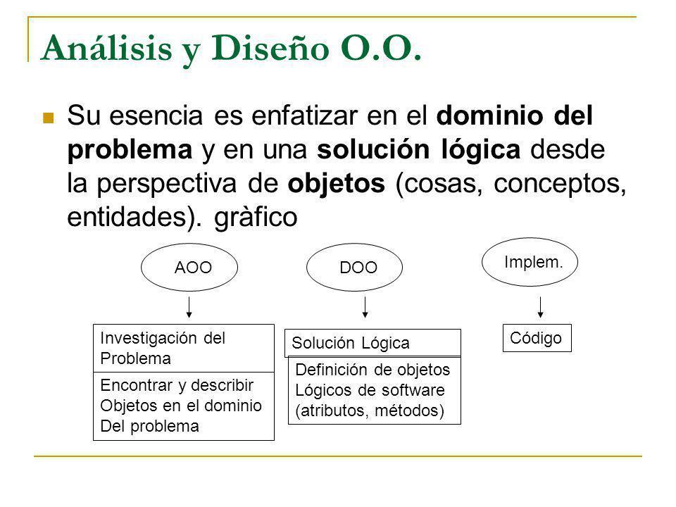 Análisis y Diseño O.O. Su esencia es enfatizar en el dominio del problema y en una solución lógica desde la perspectiva de objetos (cosas, conceptos,