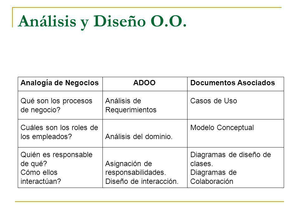 Análisis y Diseño O.O. Analogía de Negocios Qué son los procesos de negocio? Cuáles son los roles de los empleados? Quién es responsable de qué? Cómo