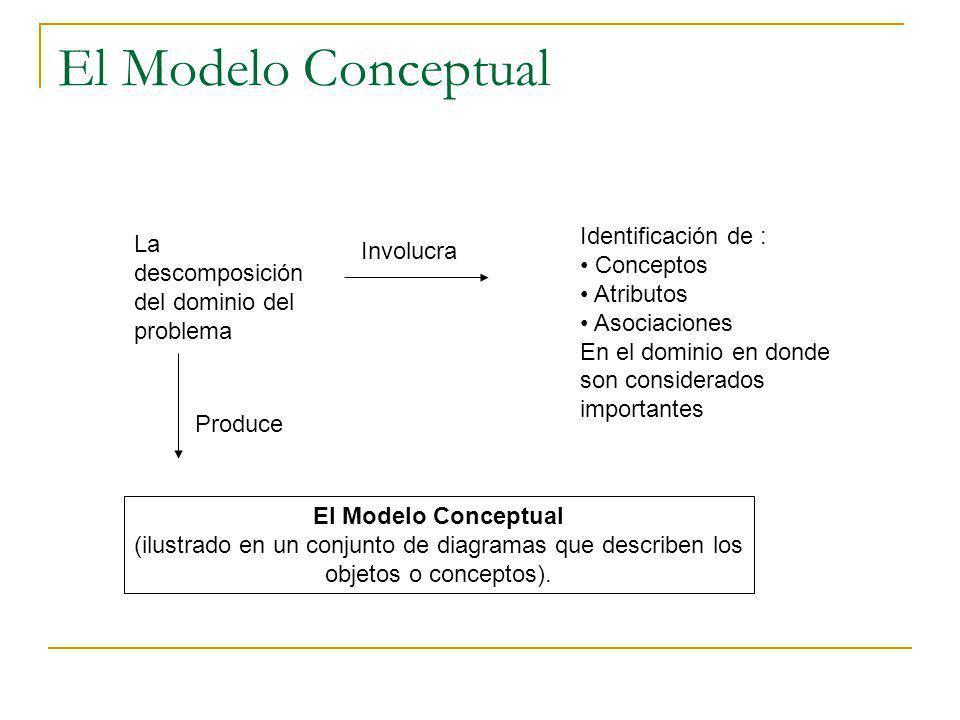 El Modelo Conceptual La descomposición del dominio del problema Identificación de : Conceptos Atributos Asociaciones En el dominio en donde son consid