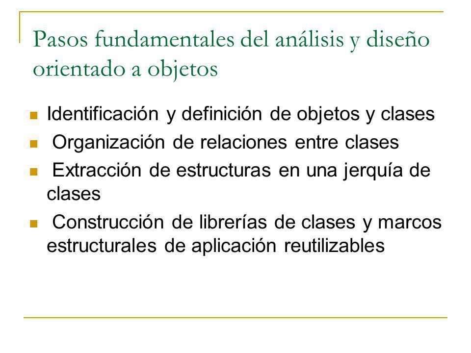 Pasos fundamentales del análisis y diseño orientado a objetos Identificación y definición de objetos y clases Organización de relaciones entre clases