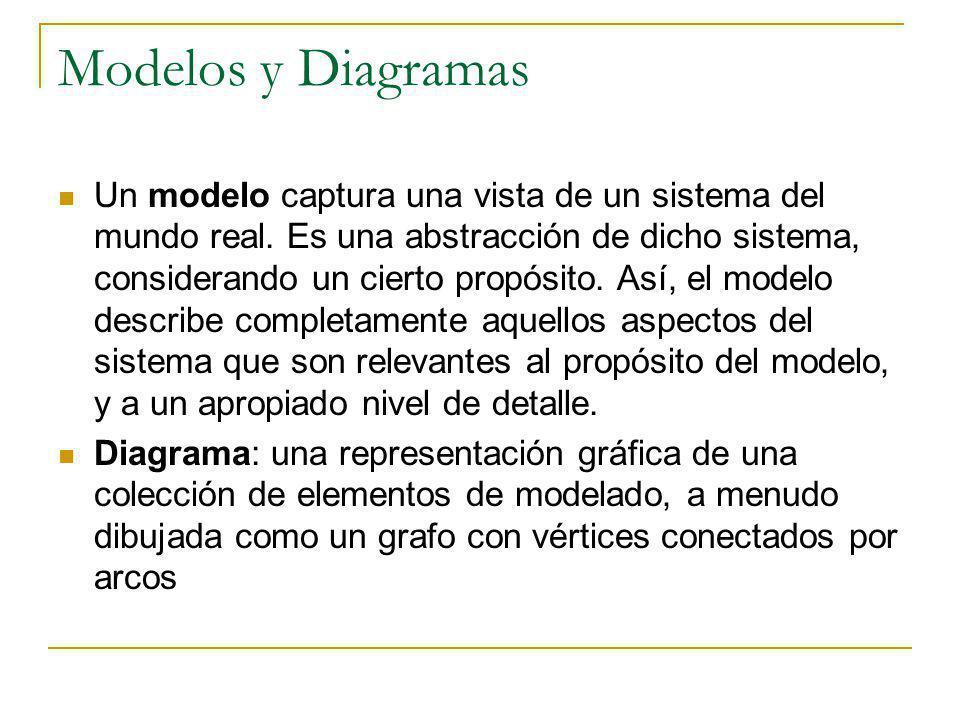 Modelos y Diagramas Un modelo captura una vista de un sistema del mundo real. Es una abstracción de dicho sistema, considerando un cierto propósito. A