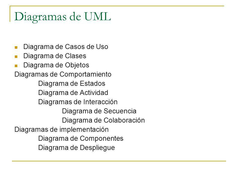 Diagramas de UML Diagrama de Casos de Uso Diagrama de Clases Diagrama de Objetos Diagramas de Comportamiento Diagrama de Estados Diagrama de Actividad