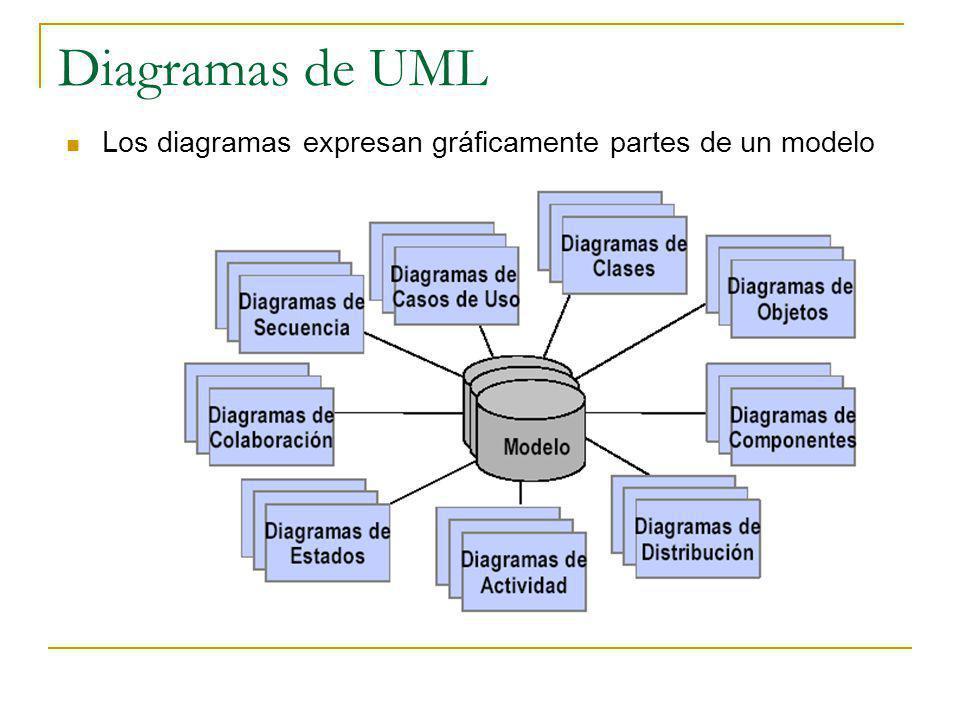 Diagramas de UML Los diagramas expresan gráficamente partes de un modelo