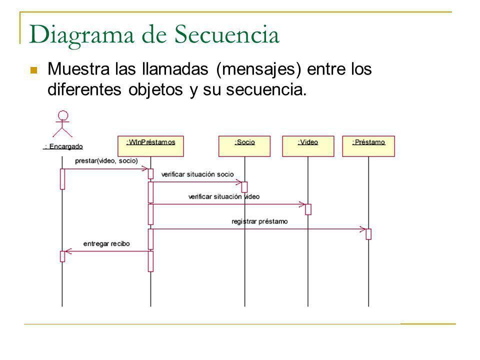 Diagrama de Secuencia Muestra las llamadas (mensajes) entre los diferentes objetos y su secuencia.