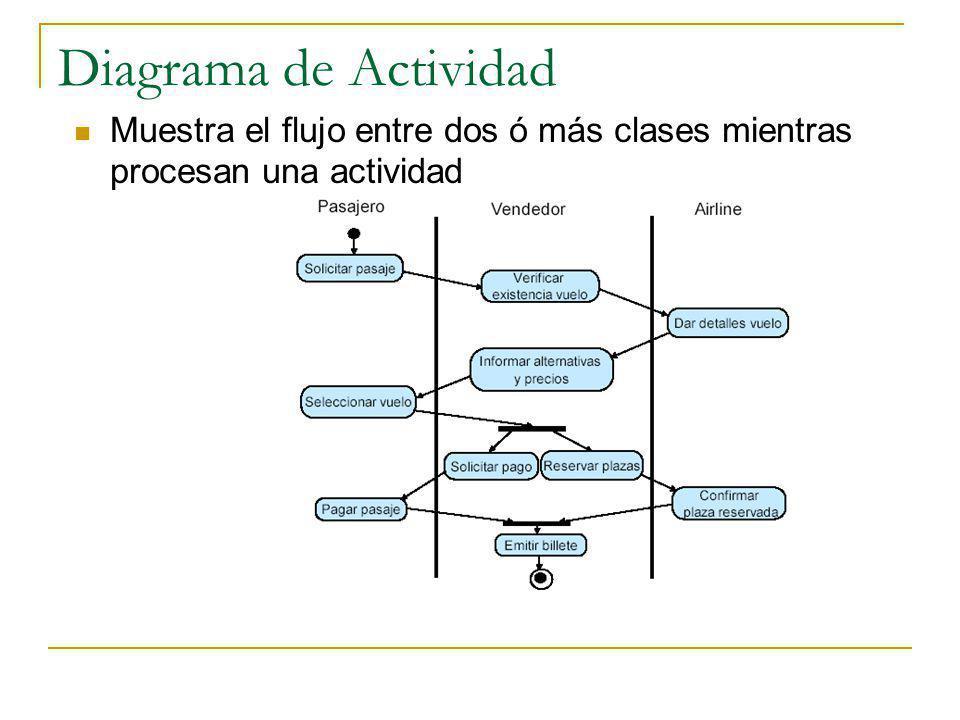 Diagrama de Actividad Muestra el flujo entre dos ó más clases mientras procesan una actividad