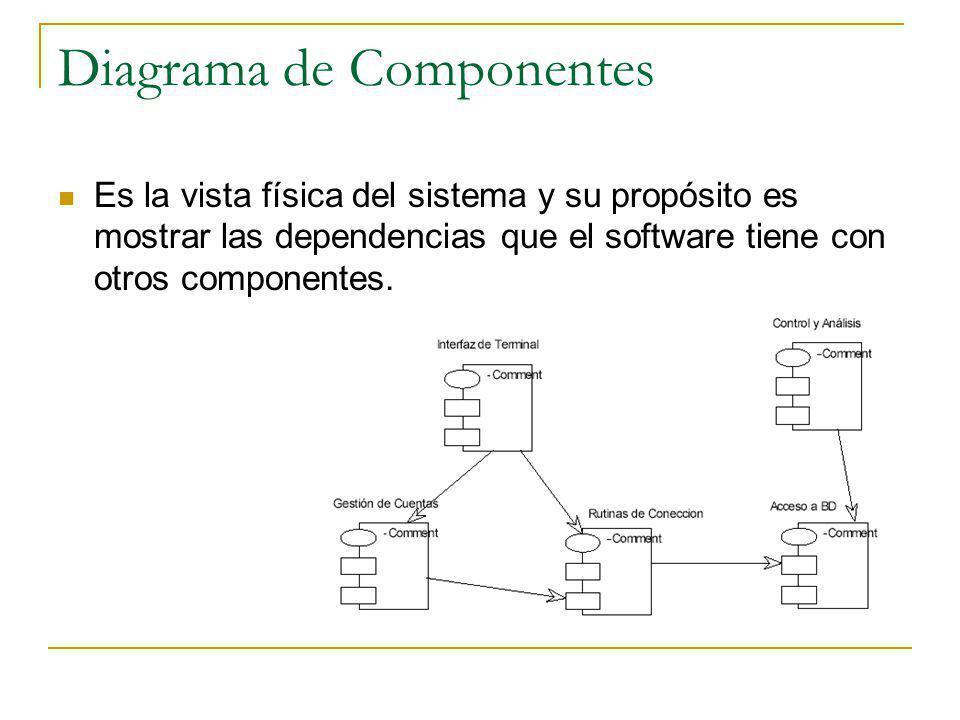 Diagrama de Componentes Es la vista física del sistema y su propósito es mostrar las dependencias que el software tiene con otros componentes.