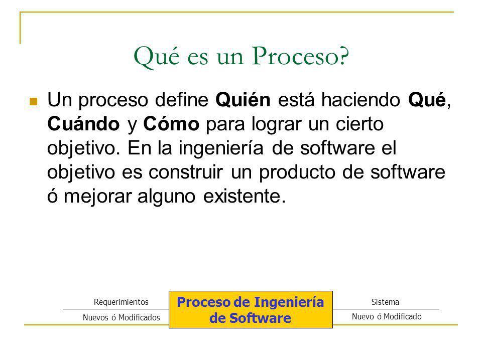 Qué es un Proceso? Un proceso define Quién está haciendo Qué, Cuándo y Cómo para lograr un cierto objetivo. En la ingeniería de software el objetivo e