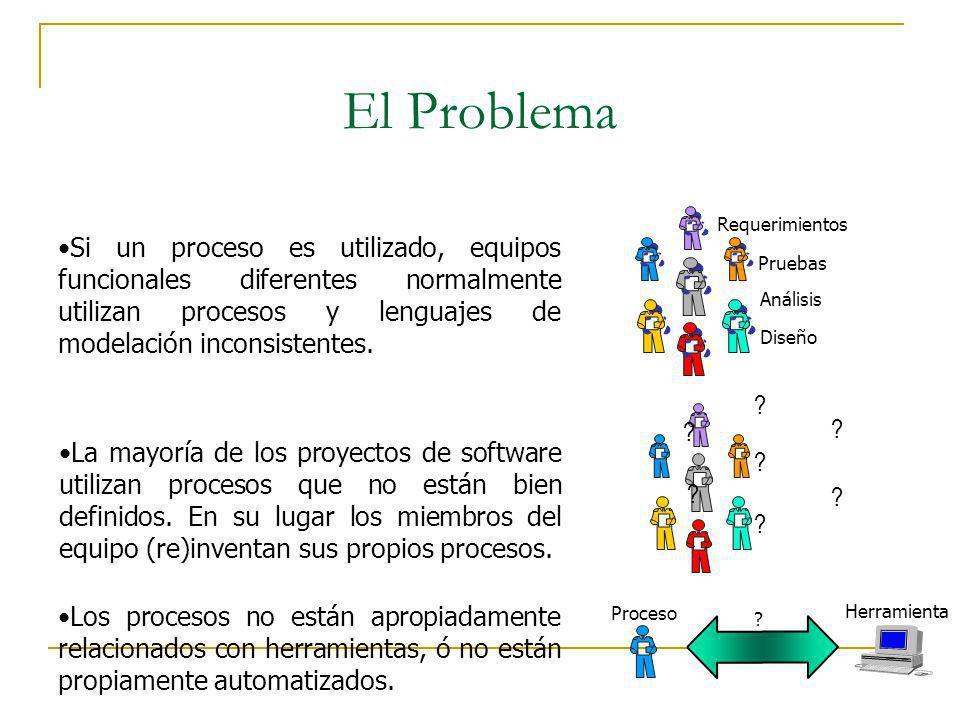 El Problema Si un proceso es utilizado, equipos funcionales diferentes normalmente utilizan procesos y lenguajes de modelación inconsistentes. Requeri