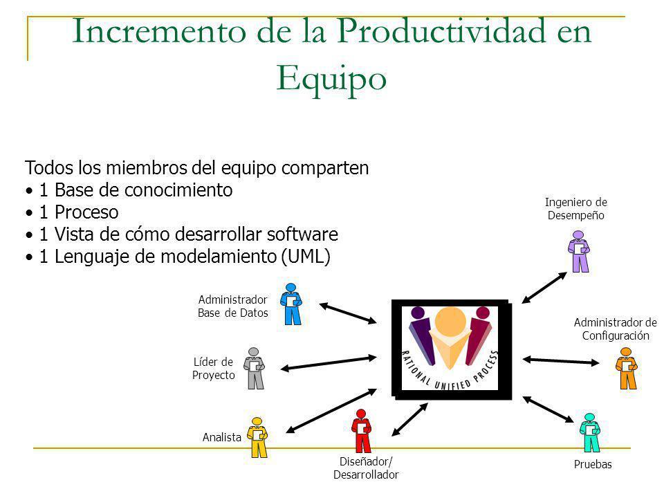 Incremento de la Productividad en Equipo Todos los miembros del equipo comparten 1 Base de conocimiento 1 Proceso 1 Vista de cómo desarrollar software