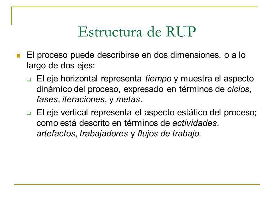 Estructura de RUP El proceso puede describirse en dos dimensiones, o a lo largo de dos ejes: El eje horizontal representa tiempo y muestra el aspecto