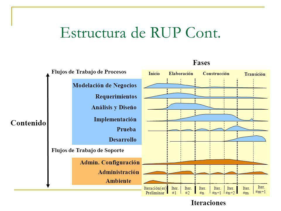 Estructura de RUP Cont. Administración Ambiente Modelación de Negocios Implementación Prueba Análisis y Diseño Iteración(es) Preliminar Iter. #1 Fases