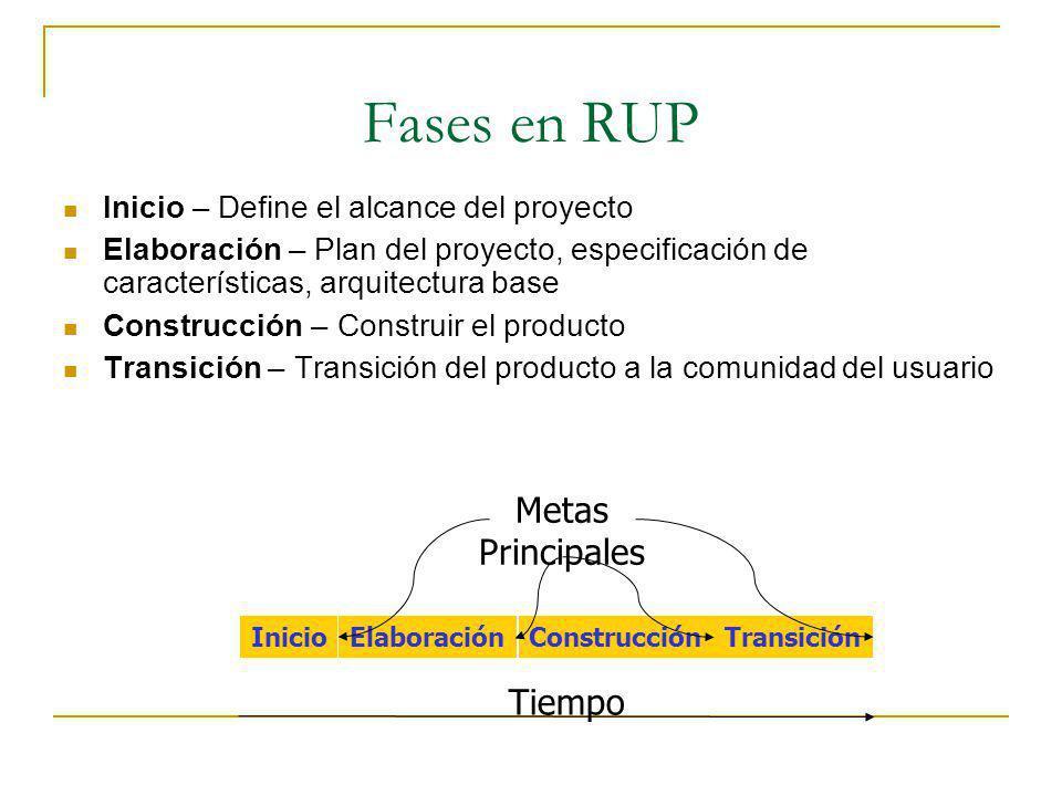 Fases en RUP Inicio – Define el alcance del proyecto Elaboración – Plan del proyecto, especificación de características, arquitectura base Construcció
