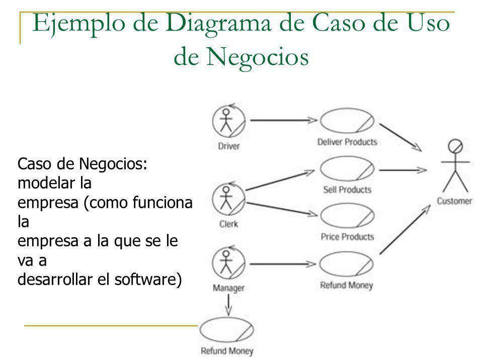Ejemplo de Diagrama de Caso de Uso de Negocios Caso de Negocios: modelar la empresa (como funciona la empresa a la que se le va a desarrollar el softw