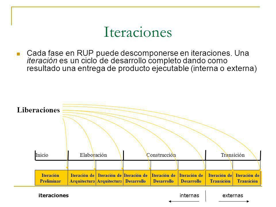 Iteraciones Cada fase en RUP puede descomponerse en iteraciones. Una iteración es un ciclo de desarrollo completo dando como resultado una entrega de