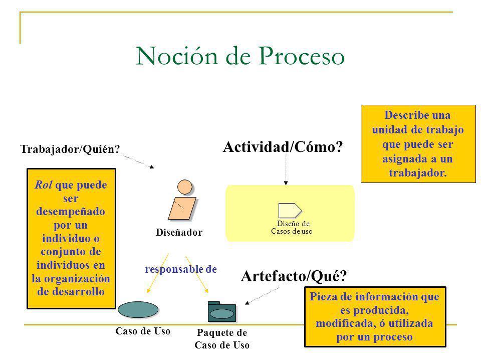 Noción de Proceso Rol que puede ser desempeñado por un individuo o conjunto de individuos en la organización de desarrollo Trabajador/Quién? Diseñador