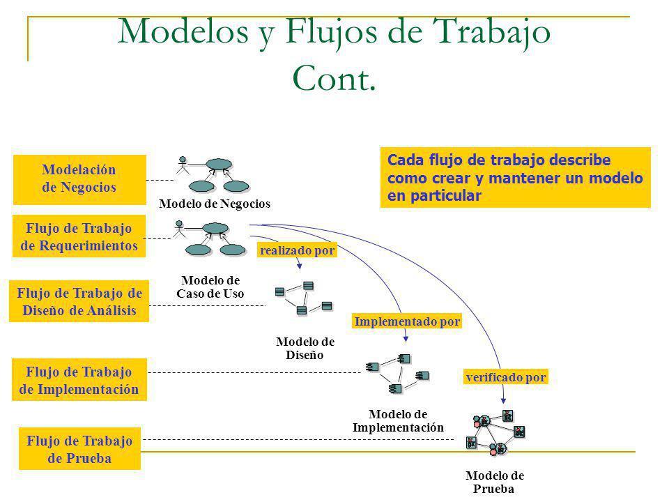 Modelos y Flujos de Trabajo Cont. Modelo de Diseño Modelo de Implementación Modelo de Prueba realizado por Implementado por Flujo de Trabajo de Requer