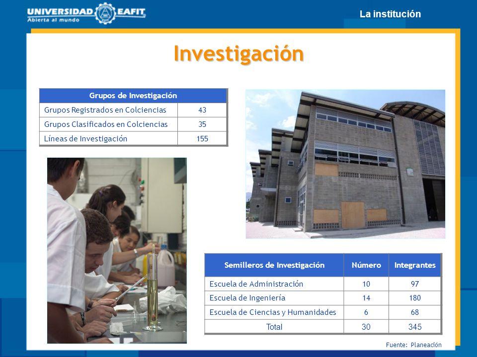 Grupos de Investigación Grupos Registrados en Colciencias43 Grupos Clasificados en Colciencias35 Líneas de Investigación155 Investigación Semilleros d