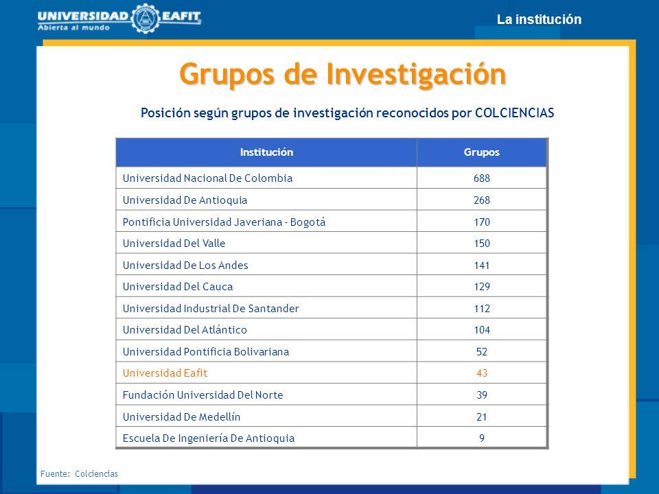 Posición según grupos de investigación reconocidos por COLCIENCIAS Fuente: Colciencias InstituciónGrupos Universidad Nacional De Colombia688 Universid