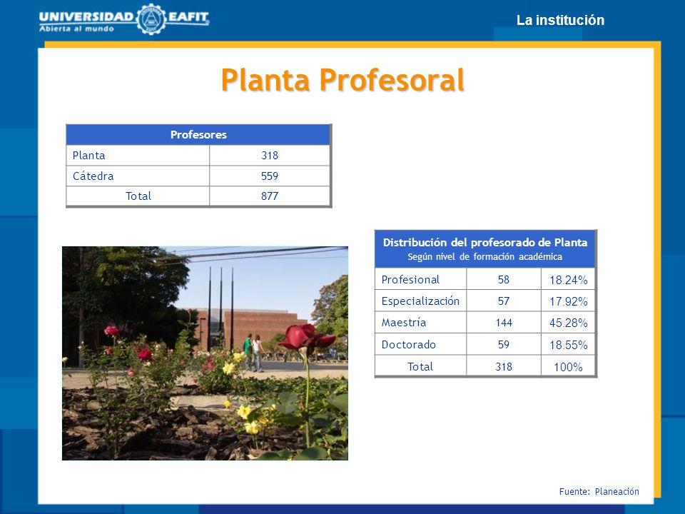 Planta Profesoral Profesores Planta 318 Cátedra 559 Total 877 Distribución del profesorado de Planta Según nivel de formación académica Profesional58