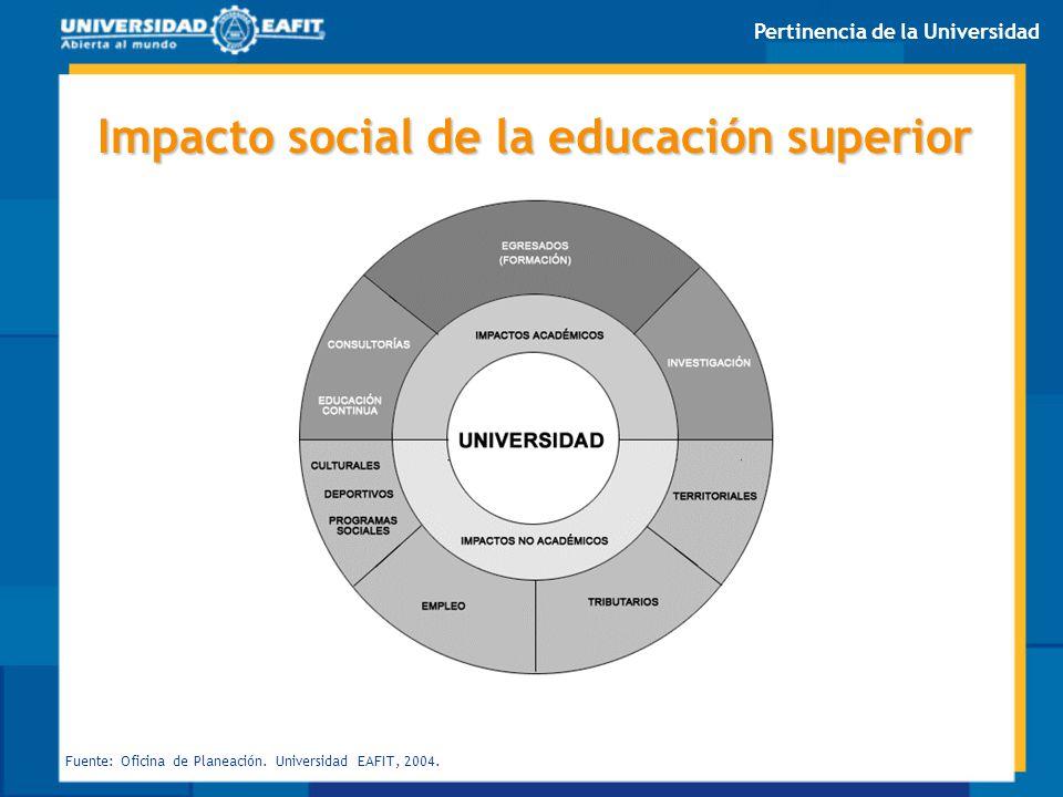 Impacto social de la educación superior Fuente: Oficina de Planeación. Universidad EAFIT, 2004. Pertinencia de la Universidad