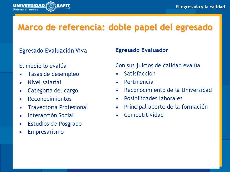 Marco de referencia: doble papel del egresado Egresado Evaluación Viva El medio lo evalúa Tasas de desempleo Nivel salarial Categoría del cargo Recono